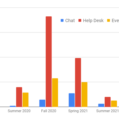 chats chart.png
