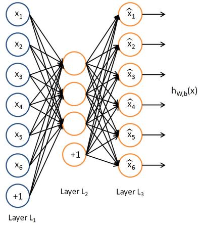自编码神经网络