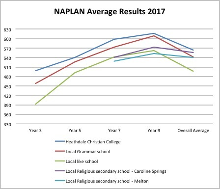 Naplan Results 2017