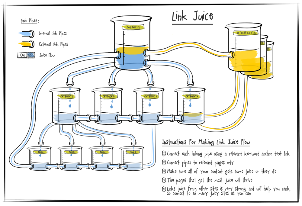 overview of link juice