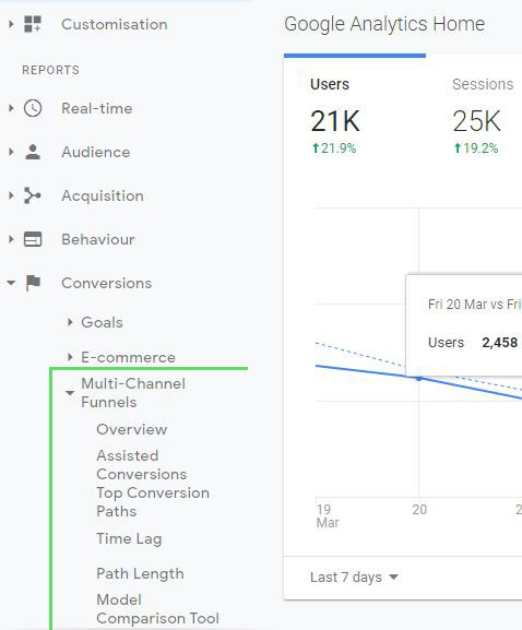 Path to conversions and attribution in Google Analytics