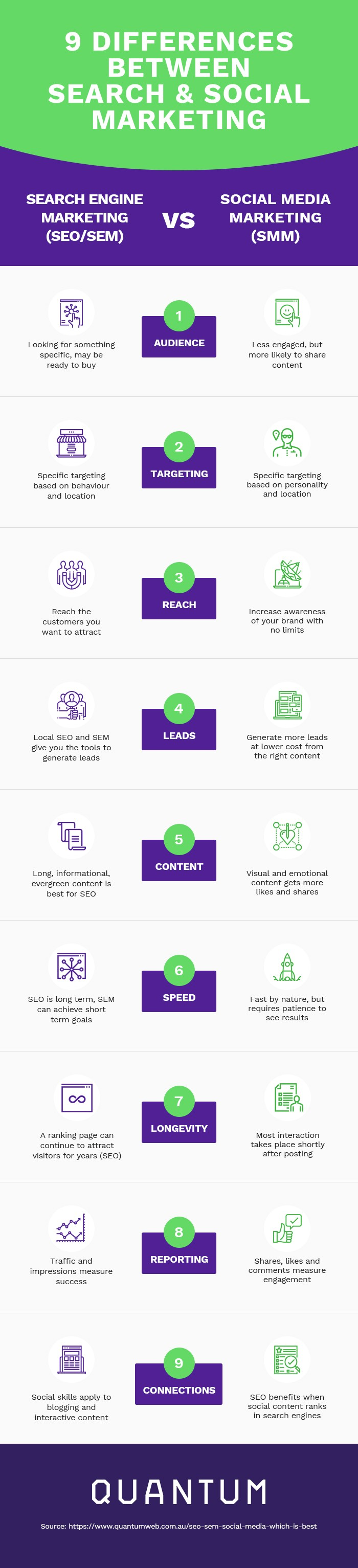 9 major ways that social media marketing is different from search engine marketing and traditional SEO Infographic