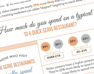 Video Viewers are Hungry for Quick Service Restaurants