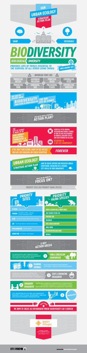 CITY OF SYDNEY :: URBAN ECOLOGY INFOGRAPHIC