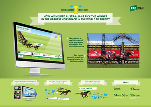 TAB Melbourne Twitter Cup