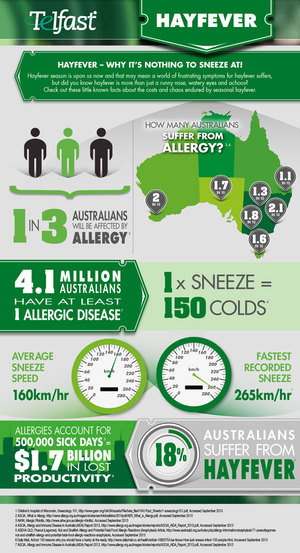 Telfast Allergy Infographics