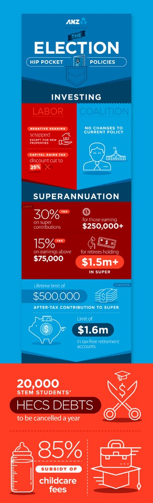 ANZ :: Election Infographic