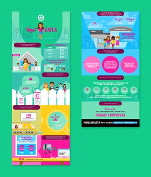 PARRAMATTA CITY COUNCIL :: Teenagers infographic