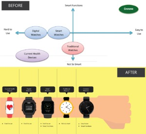 Infographics work done for a smart watch