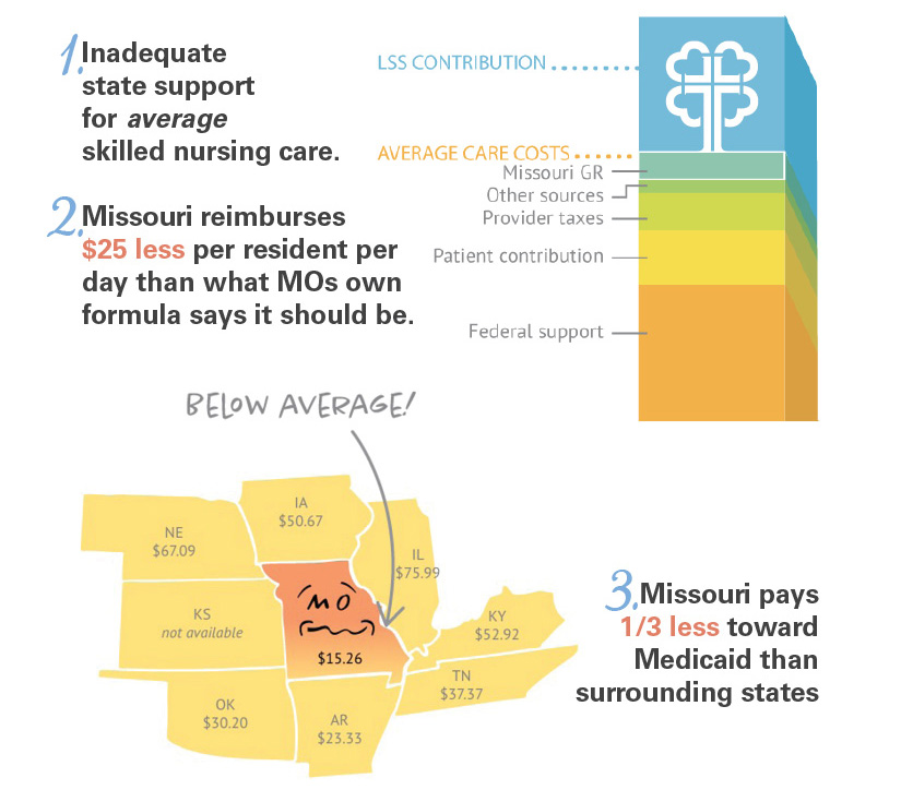 Medicaid Crisis in Missouri