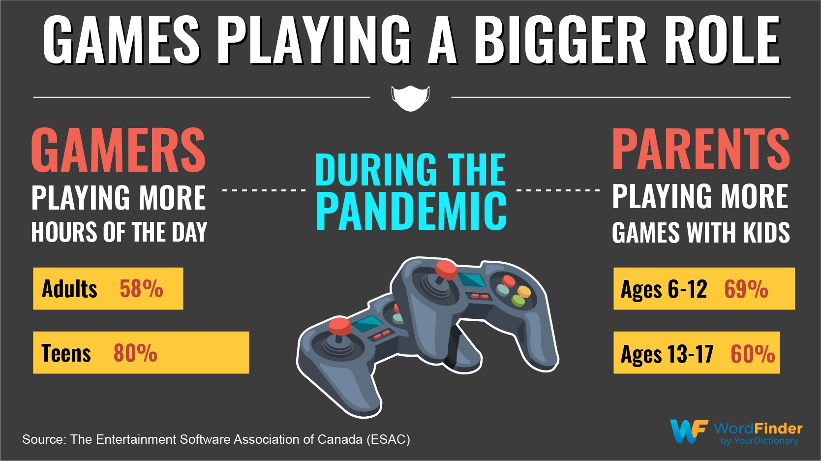 games playing a bigger role during pandemic infographic