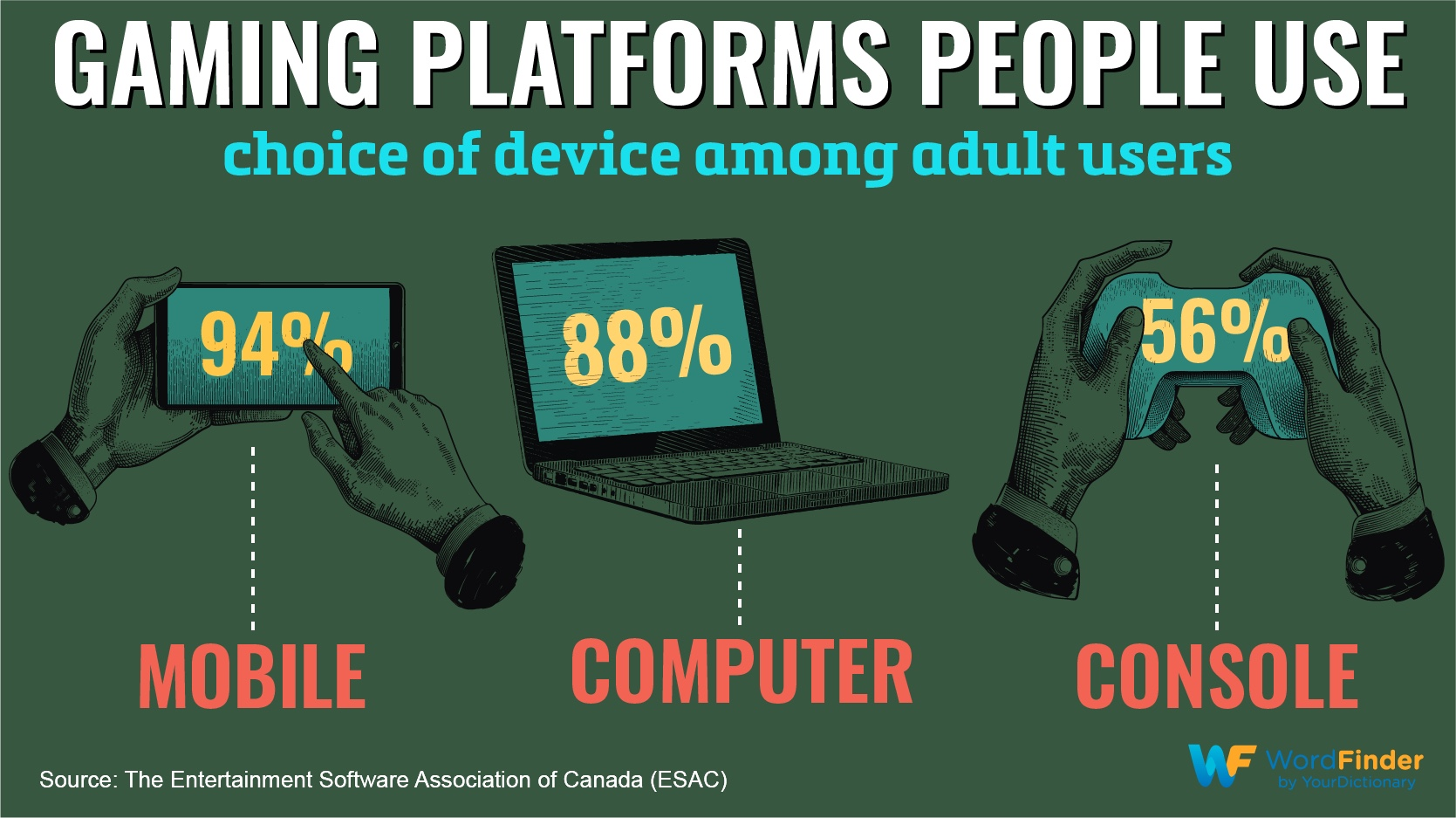gaming platforms people use mobile computer console infographic