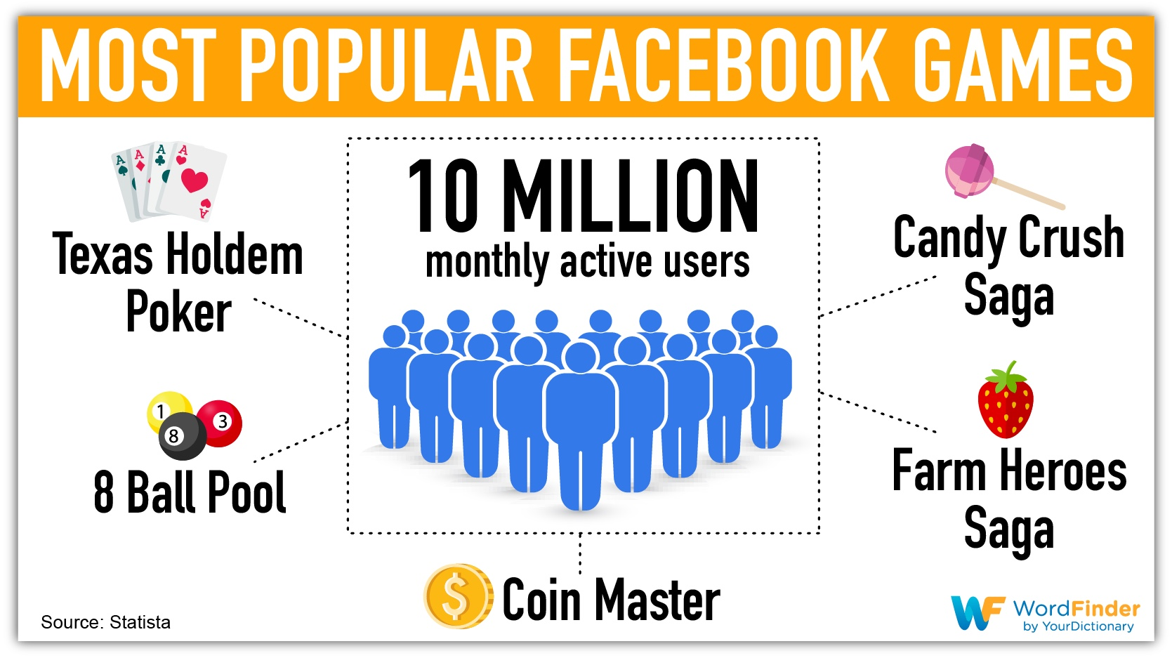 most popular facebook games infographic