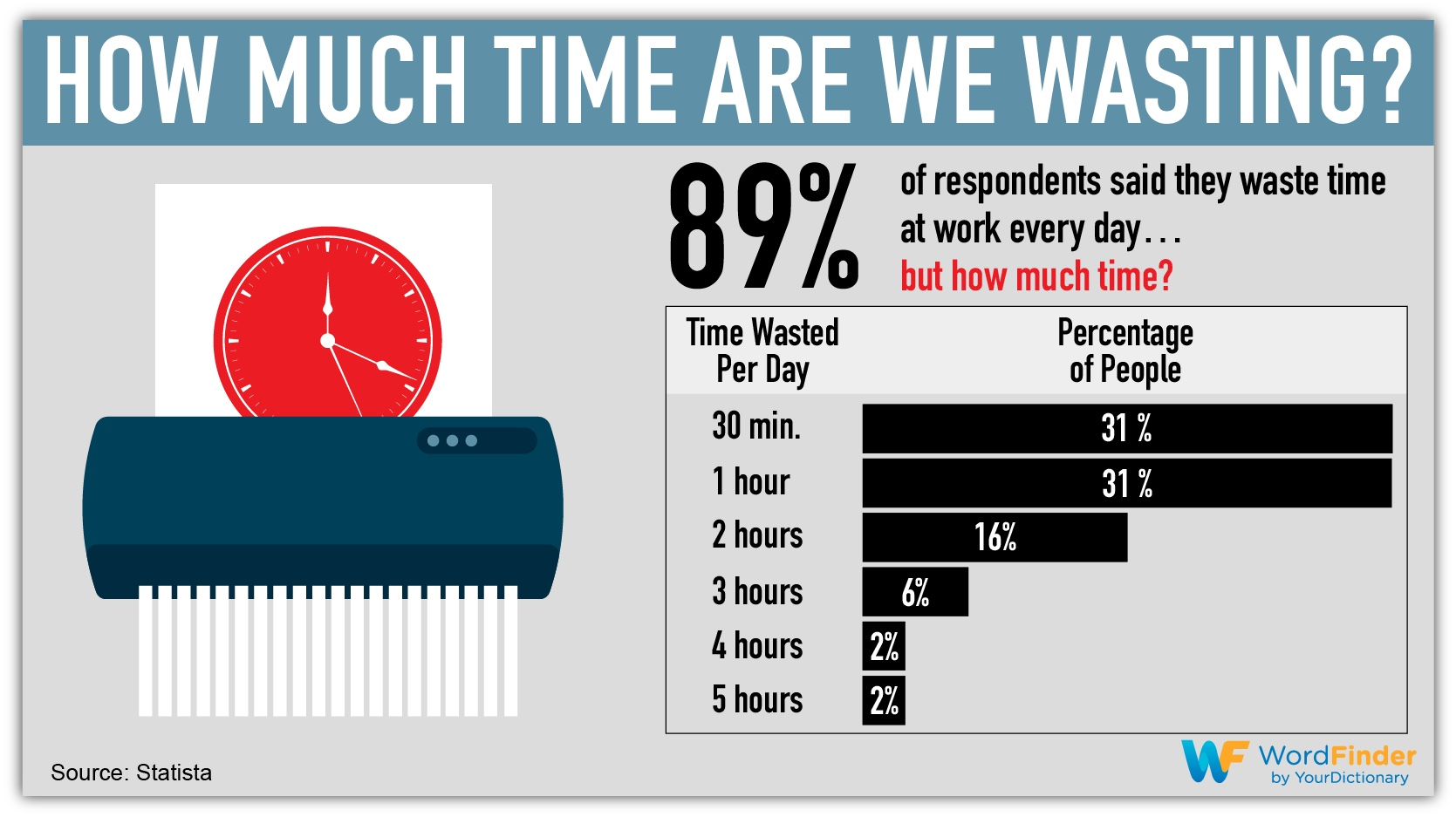 how much time are we wasting infographic