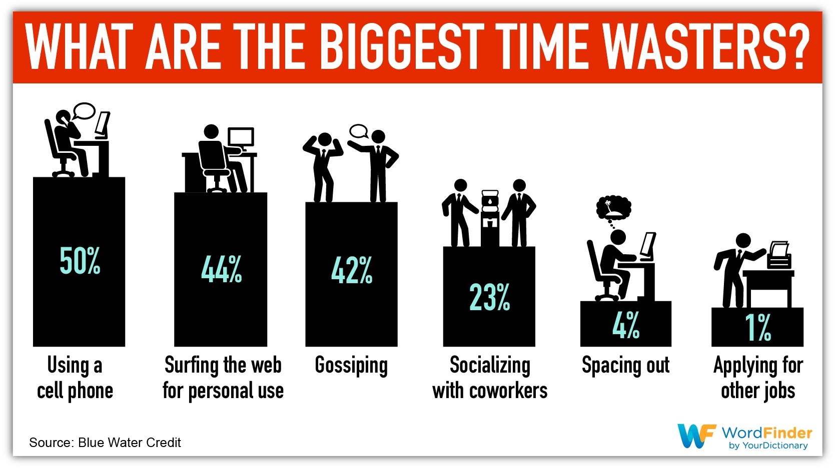 what are the biggest time wasters infographic