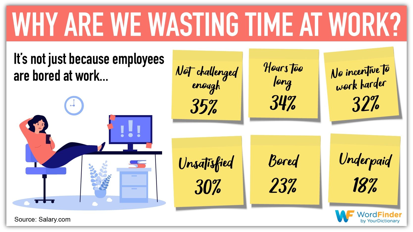 why are we wasting time at work infographic