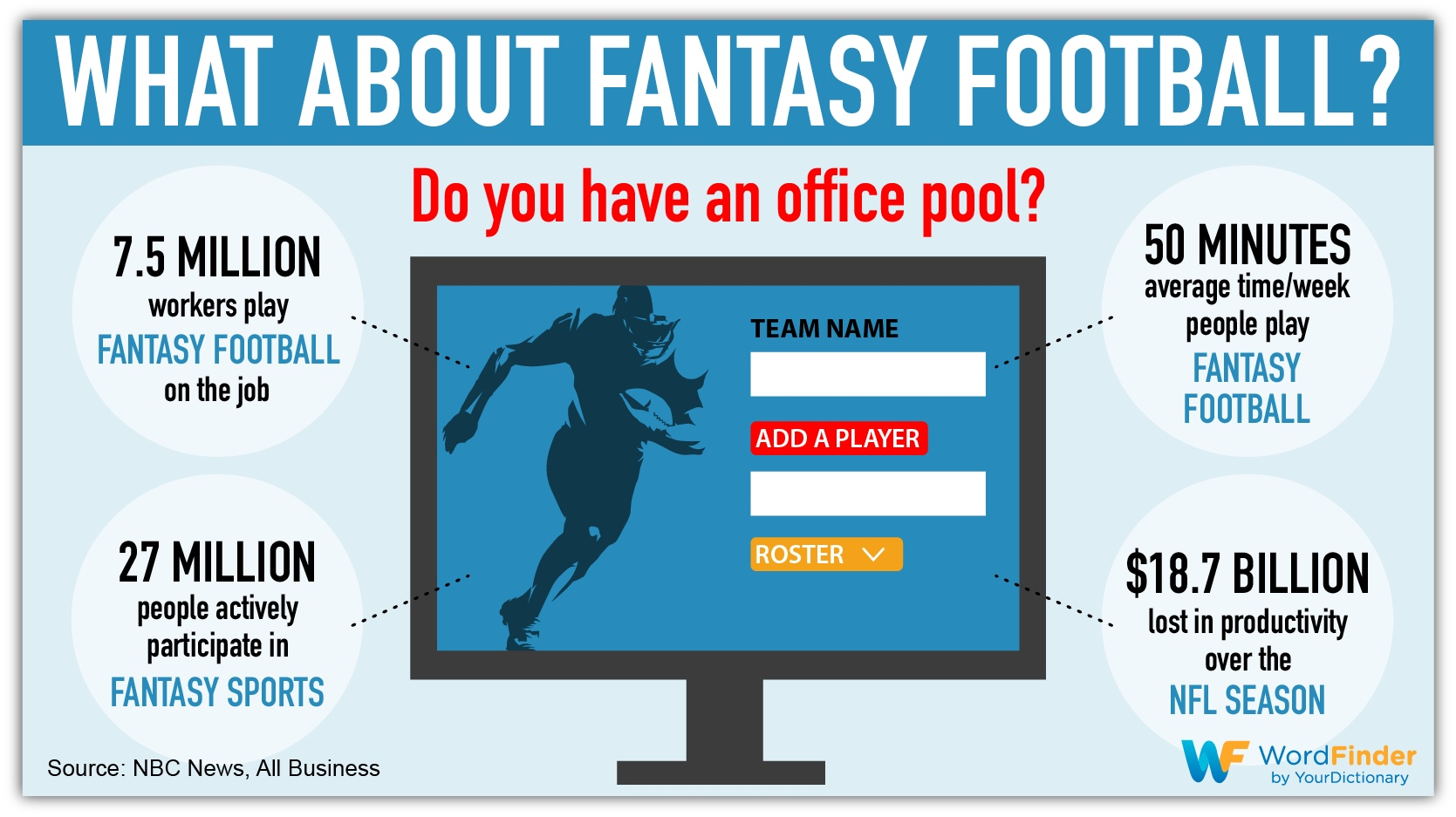 what about fantasy football infographic