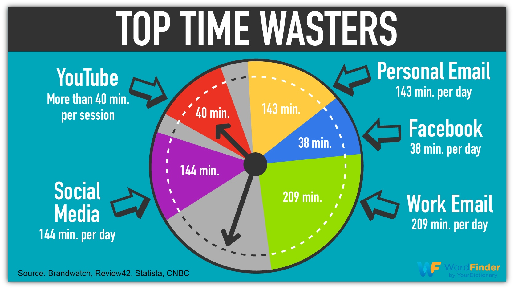top time wasters infographic