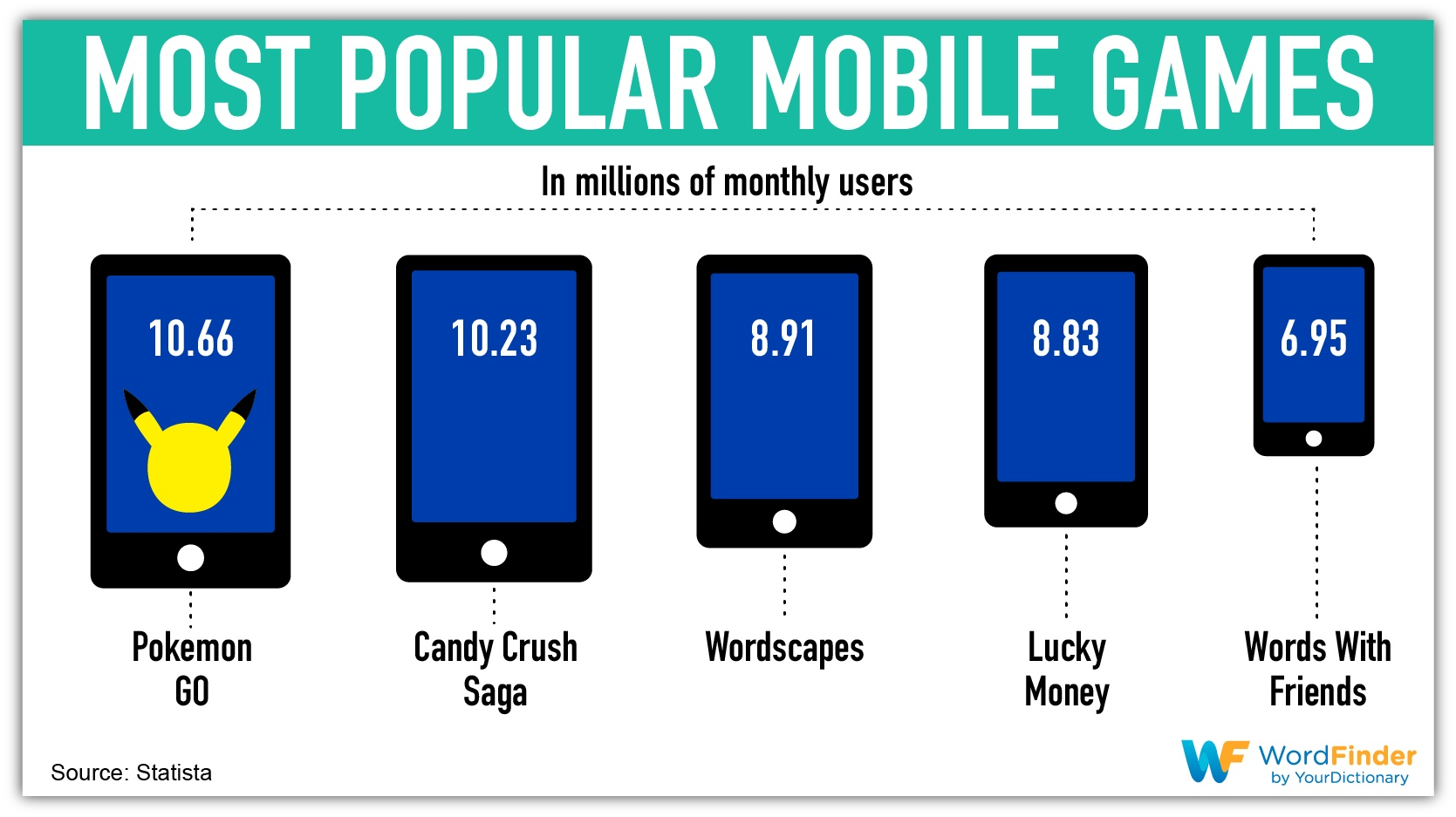 most popular mobile game waste time at work infographic