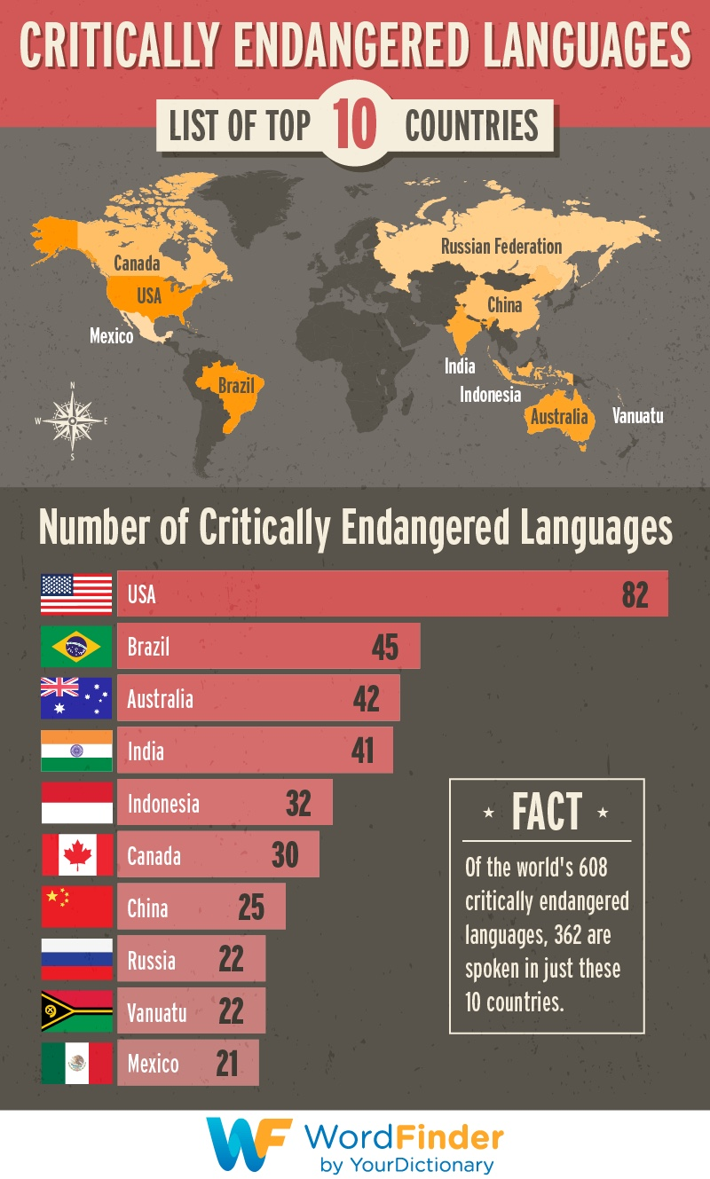 Critically endangered languages world map infographic