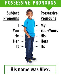 What Is a Possessive Pronoun?