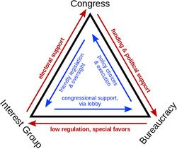 Iron Triangle Examples