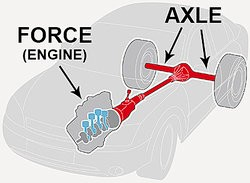 Wheel and Axle Examples Used in Everyday Life