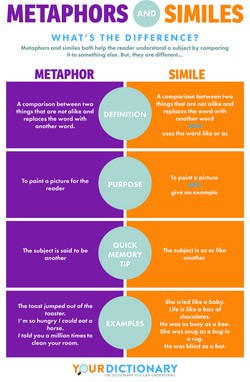 Simile Examples for Kids