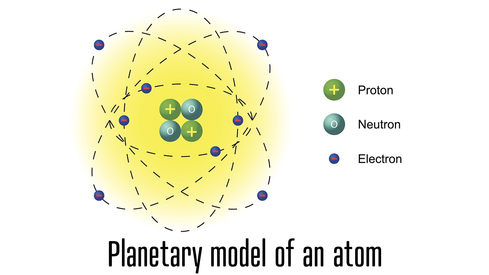 Planetary model of an atom