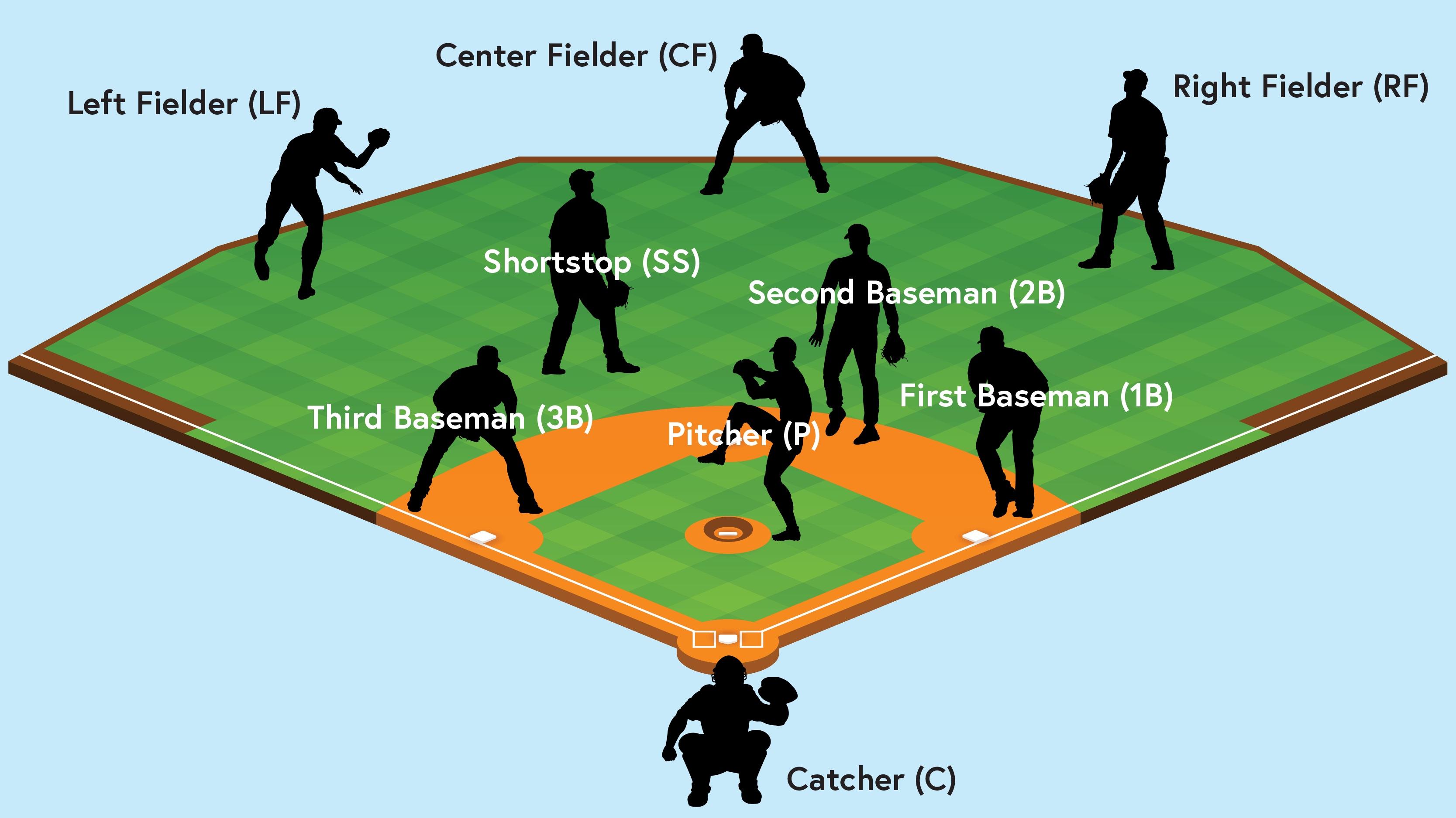 Baseball positions and abbreviations