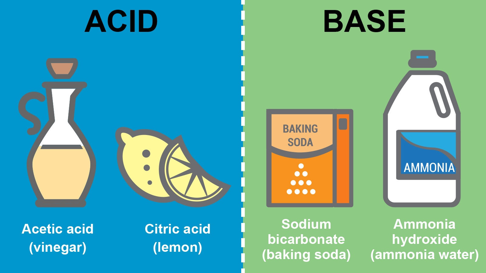 difference between acid and base
