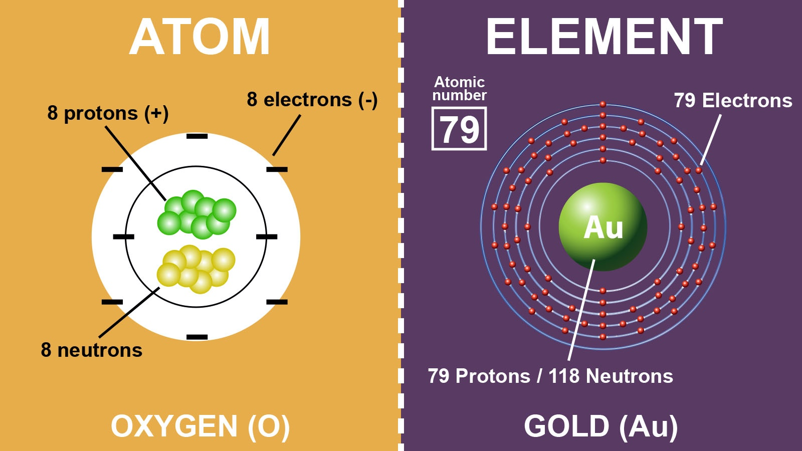 diagram difference between an atom and element