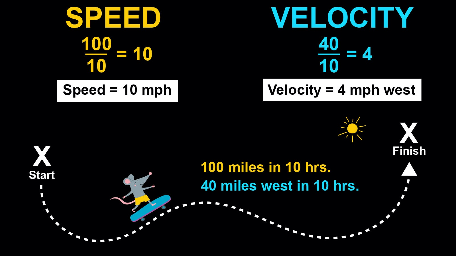 difference between speed and velocity example