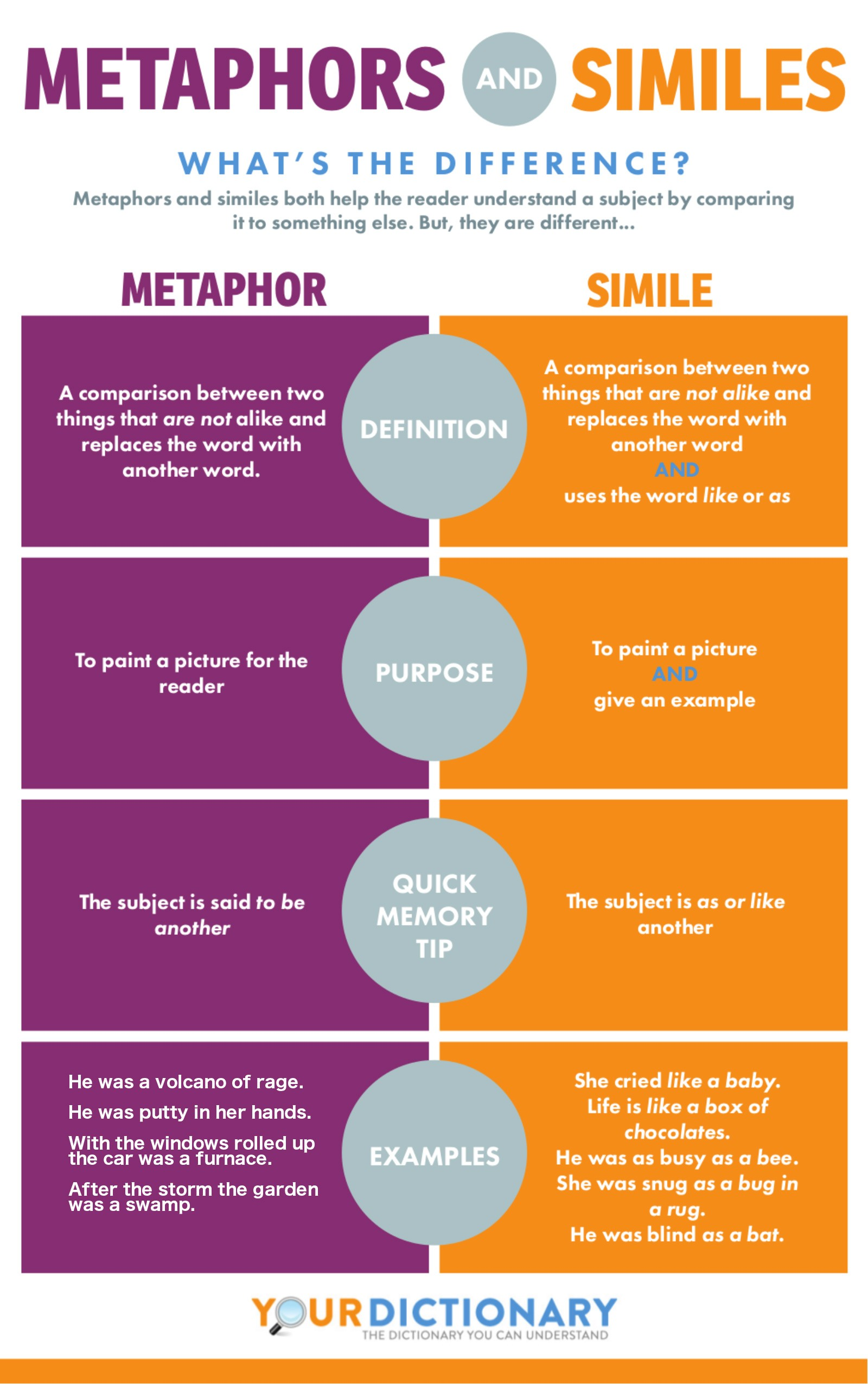 differences between metaphors and similes