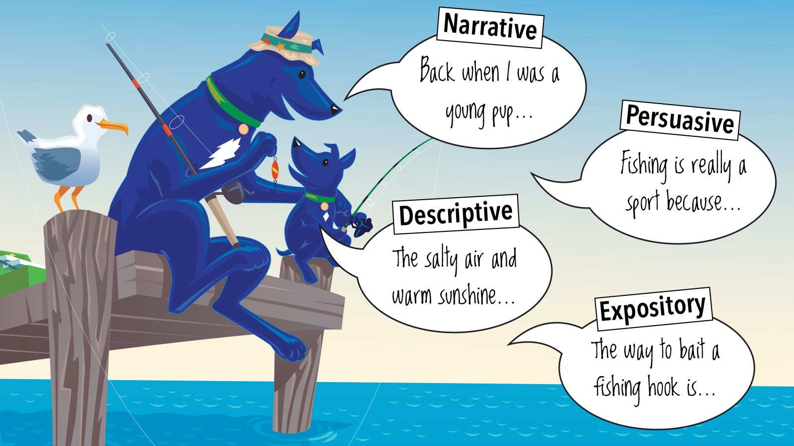 narrative, descriptive, persuasive, expository writing styles