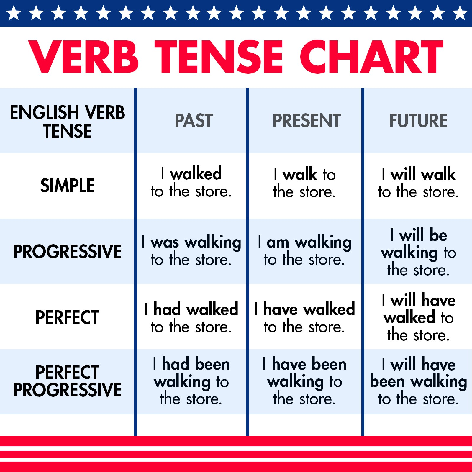 Categories of English Verb Tenses