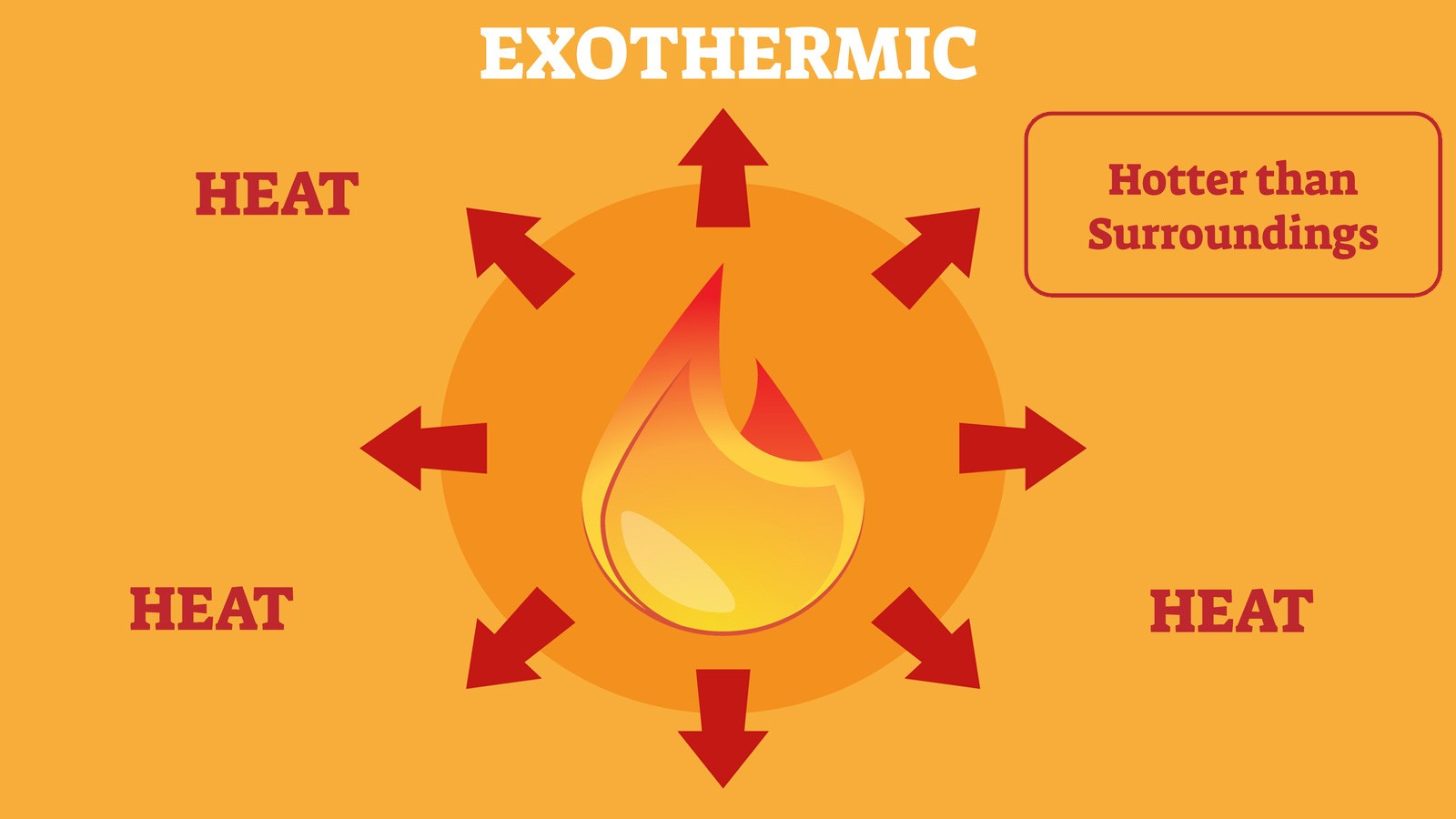 Example of exothermic