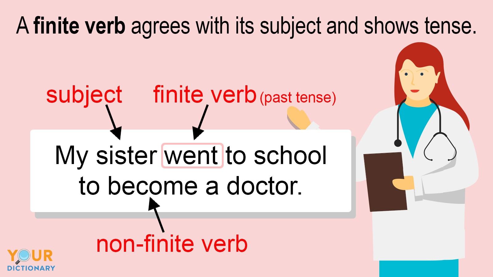 finite verb has subject and shows tense