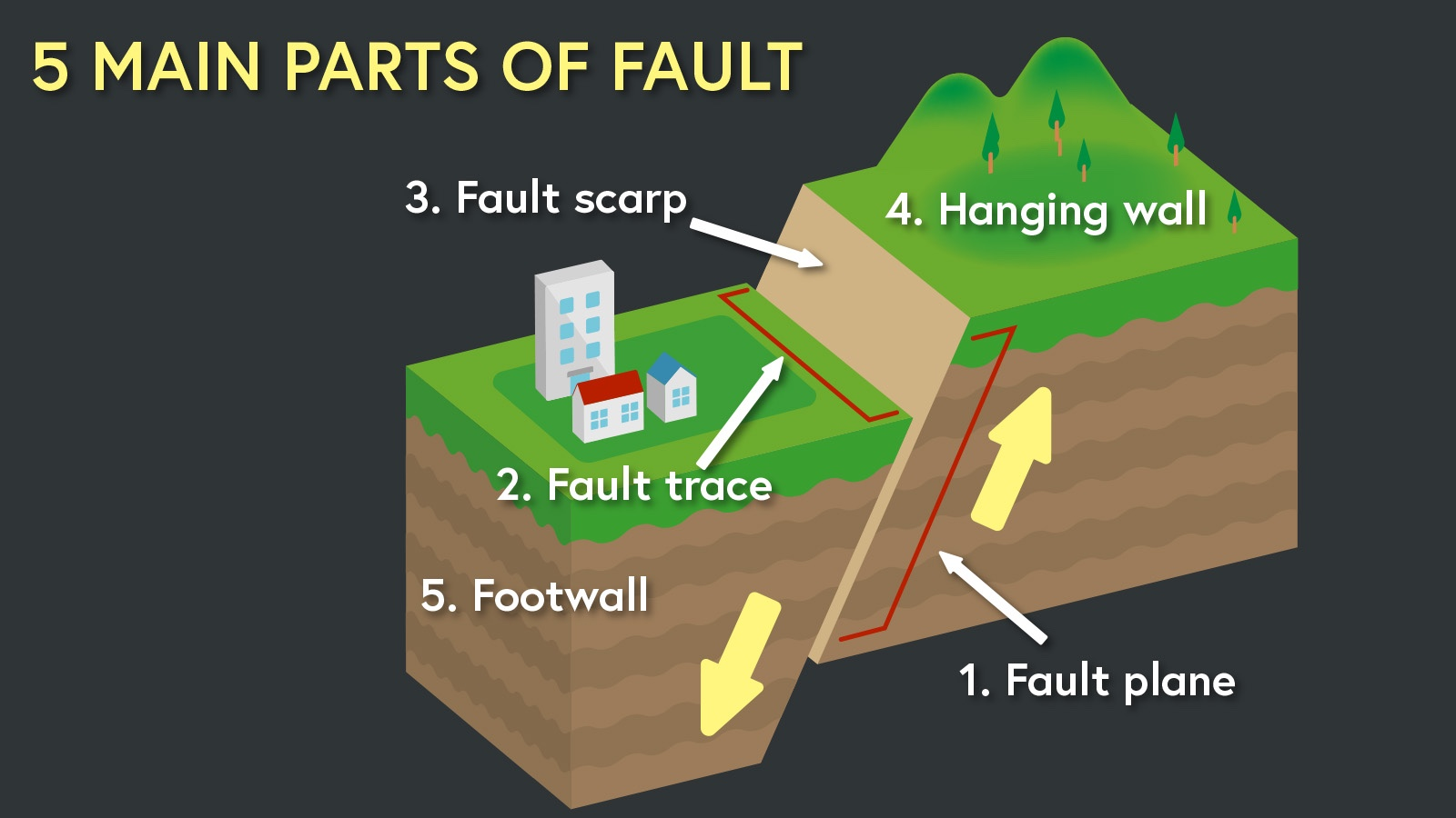 5 main parts of fault