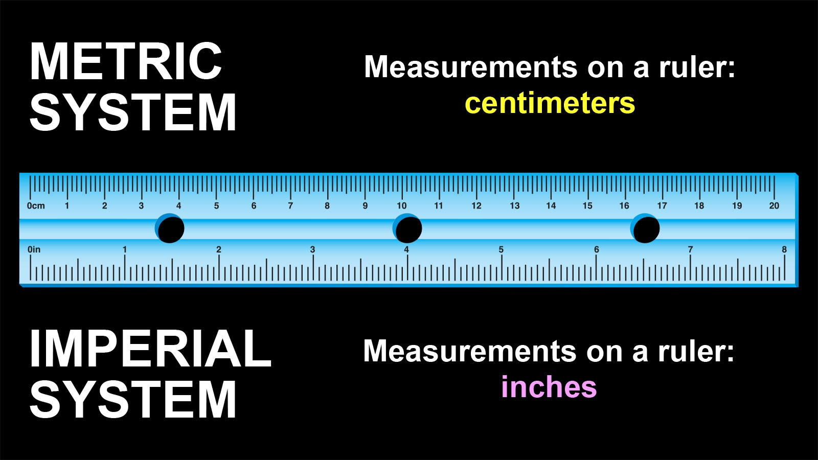 difference between metric and imperial system on ruler