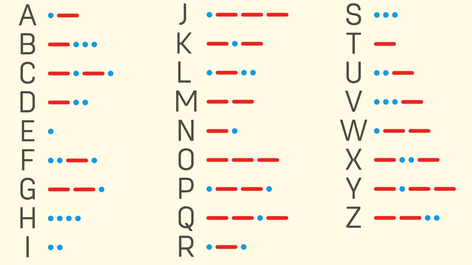 Morse code A through Z