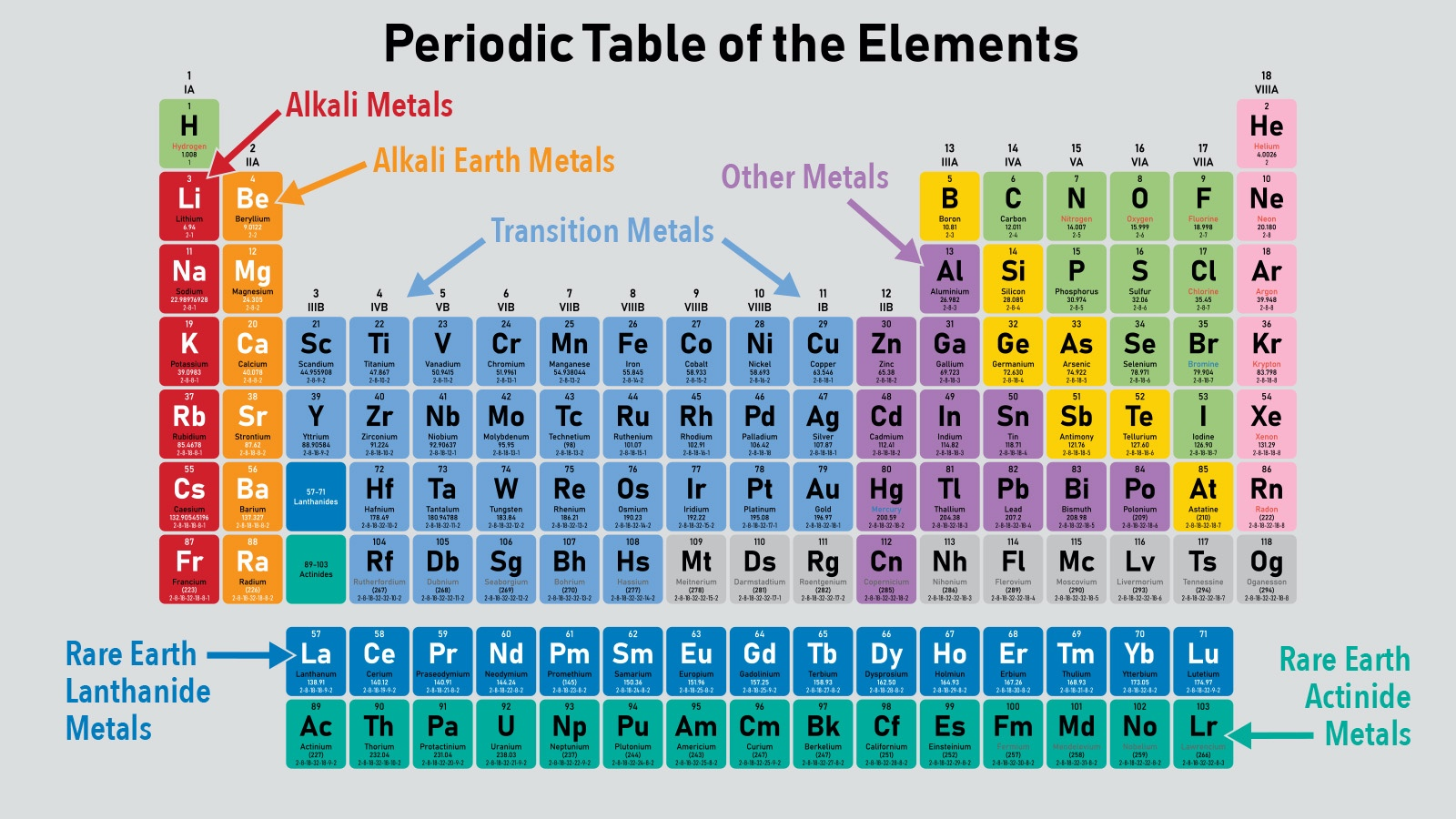 Periodic Table of Metals