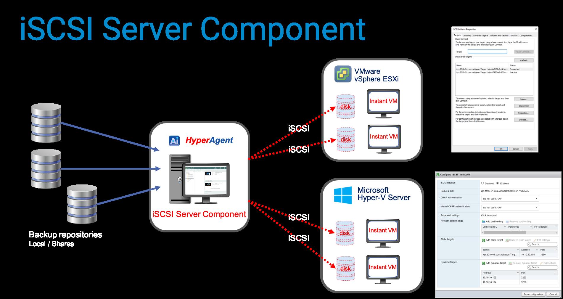 iSCSI Server component in ActiveImage protector