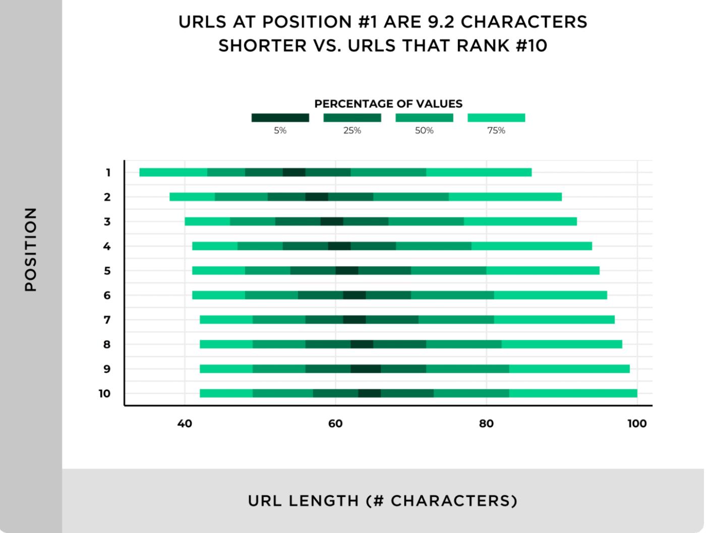 URL Positions tracking analytics