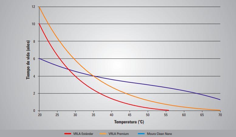 Influencia de la temperatura Moura Clean Nano vs VRLA