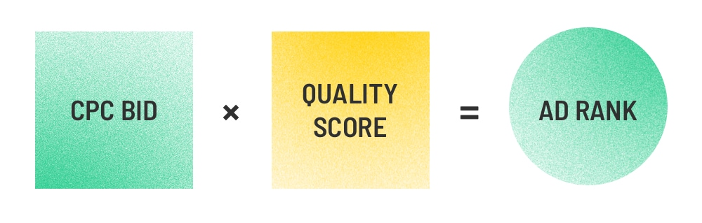 Công thức xác định vị trí quảng cáo (cre: unbounce)