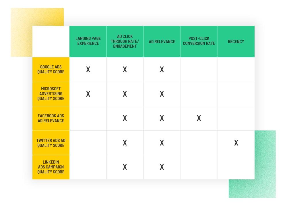 Điểm giống và khác nhau trong cách tính quality core (cre: unbounce)