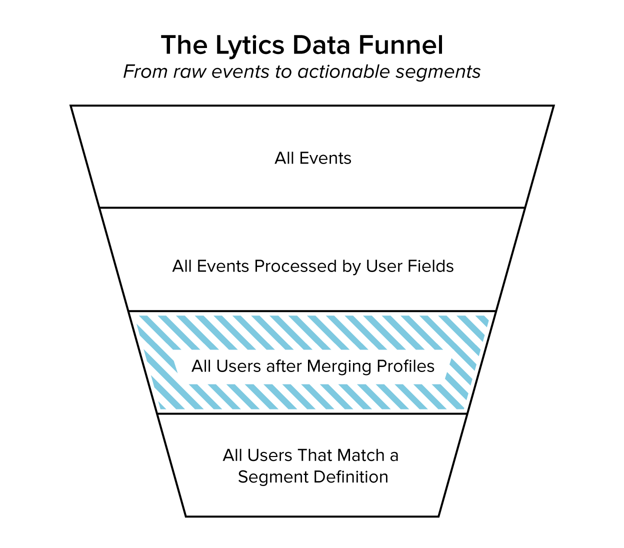 User Profiles is the third stage of the Lytics data funnel