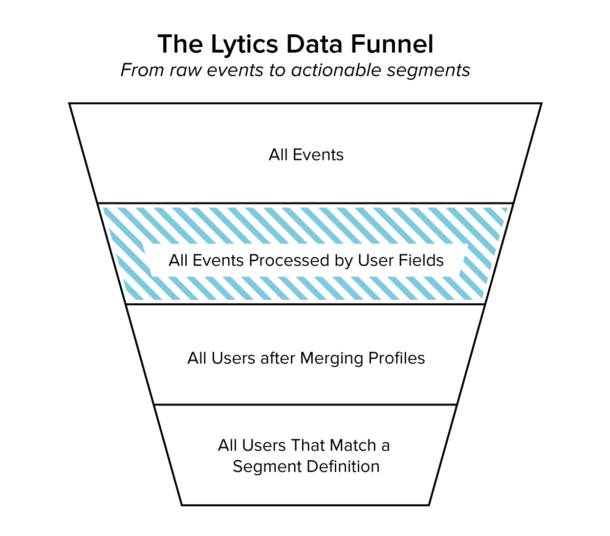 Processed events by means of User Fields is the second stage of the Lytics data funnel
