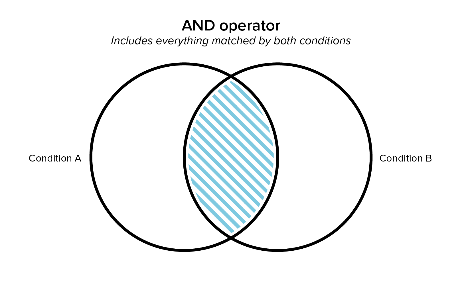 Diagram of the And Operator